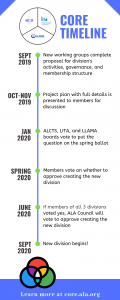 September 2019 - New working groups complete proposal for division's activities, governance, and membership structure; October-November 2019 - Project plan with full details is presented to members for discussion; January 2020 - ALCTS, LITA, and LLAMA boards vote to put the question on the spring ballot; Spring 2020 - Members vote on whether to approve creating the new division; June 2020 - If members of all 3 divisions voted yes, ALA Council will vote to approve creating the new division; September 2020 - New divisions begins!