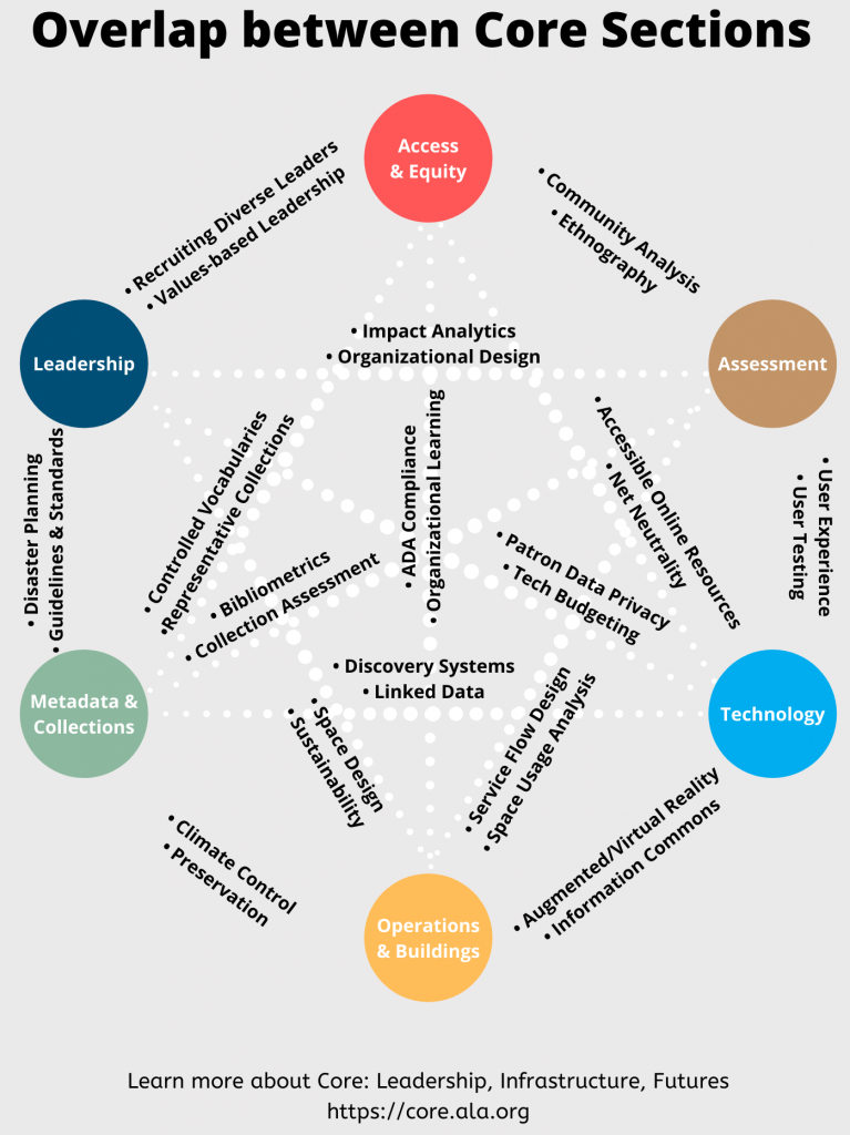 Image shows overlap between the six sections - Access and Equity, Assessment, Leadership, Metadata and Collections, Operations and Buildings, and Technology - and shows shared interests between them, such as disaster planning, space design, recruiting diverse leaders, and more